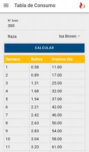 tabla de consumo