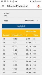 tabla de producción